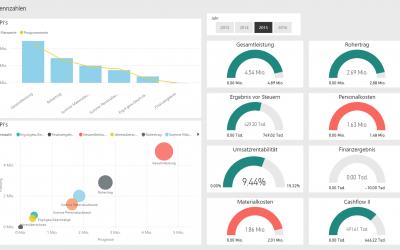 Transparenz im Unternehmen –  Daten in Entscheidungen verwandeln